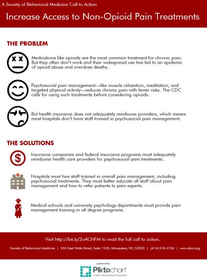 Pain infographic (1)